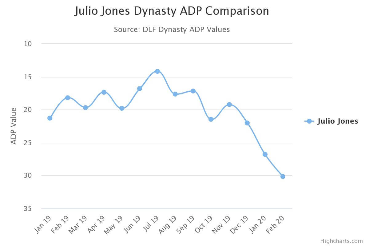 julio jones dynasty adp - #firstimpression 2020 ATLANTA FALCONS